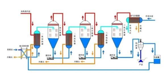 2种高盐废水处理工艺详细分析