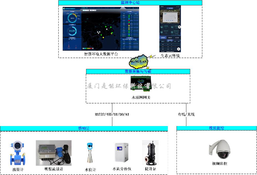 污水/自来水厂自动化控制系统